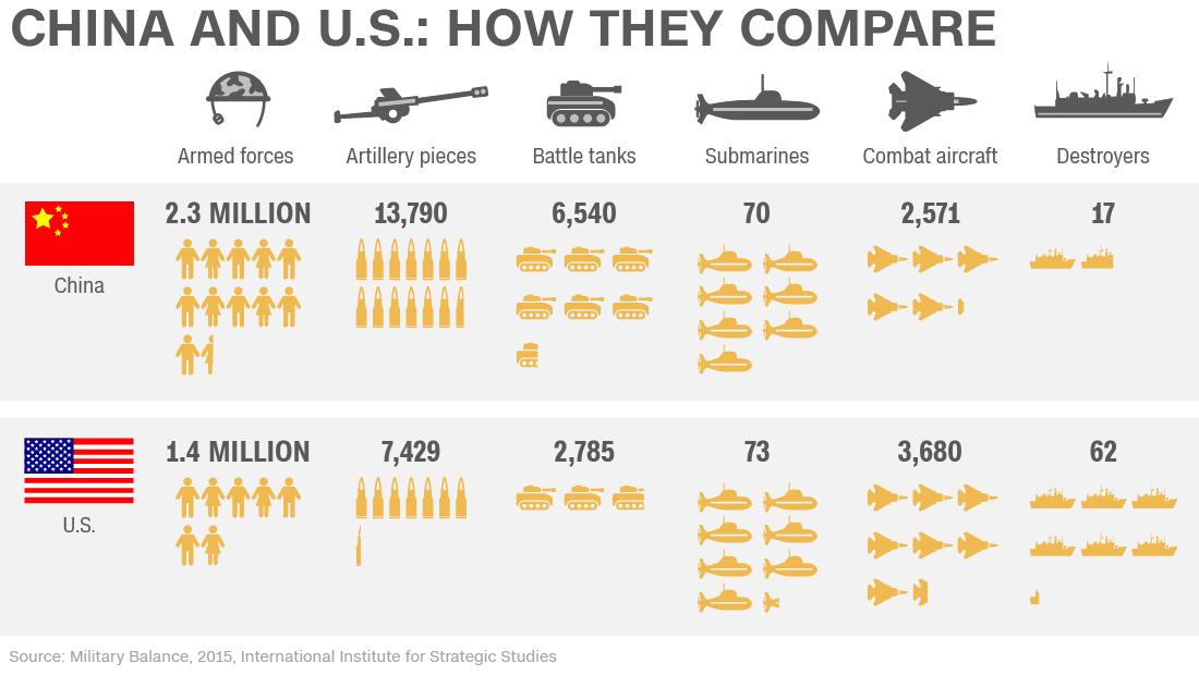 「us military vs china」の画像検索結果