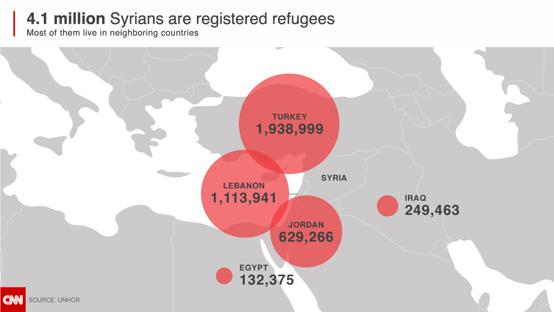 http://i2.cdn.turner.com/cnn/2015/images/09/09/most-live-in-countries-near-syria-1100.jpg