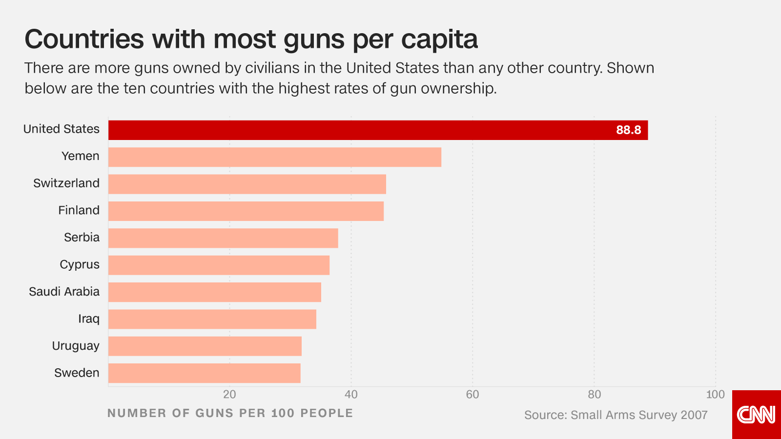 Mass shootings in America are a serious problem -- and these 9 charts show just why