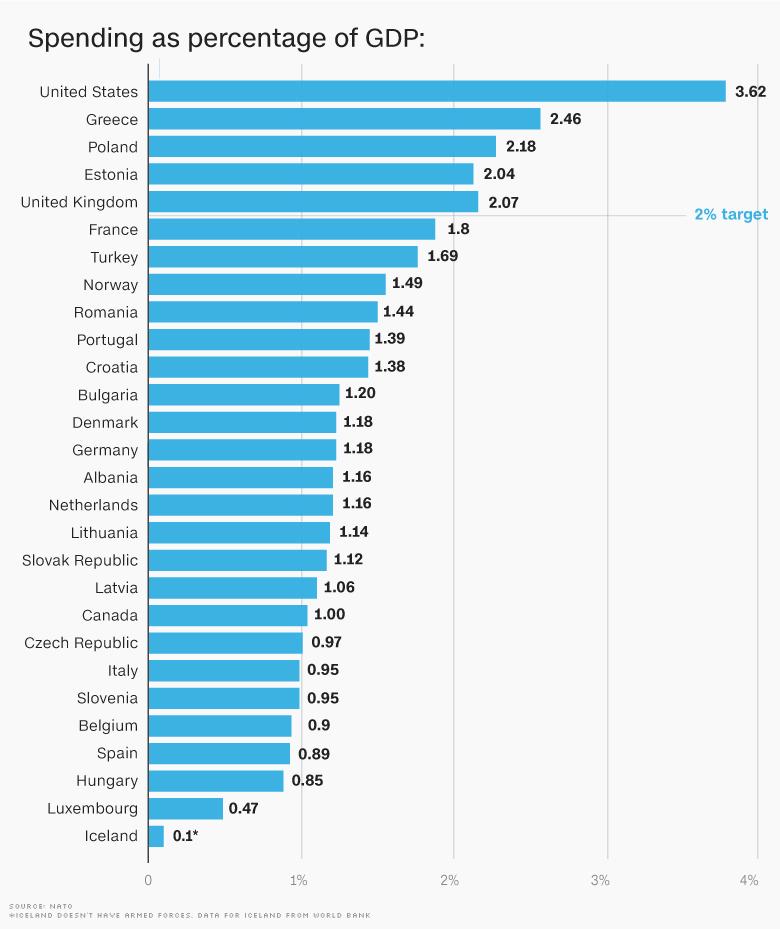 Afbeeldingsresultaat voor nato spending 2016