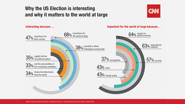 New research shows widespread international interest in US Election with CNN as #1 news destination