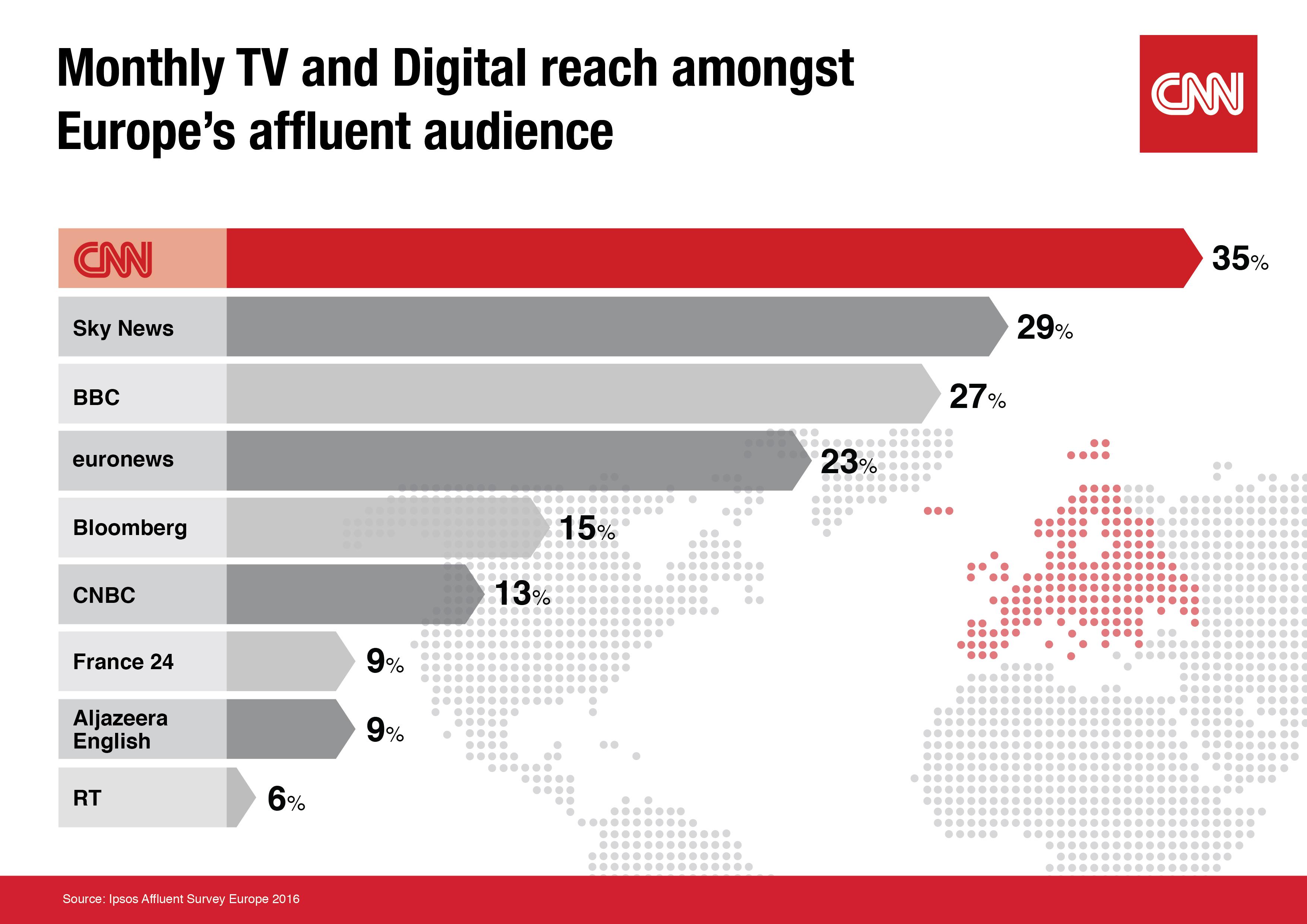 CNN is Europe's #1 international news brand