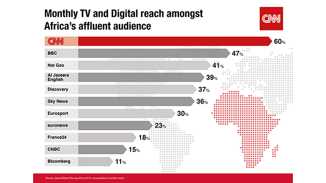 CNN is Africa's #1 international media brand
