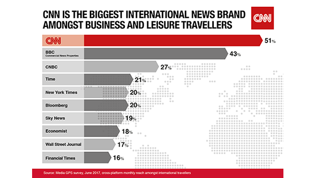 CNN named most popular news source for business and leisure travellers