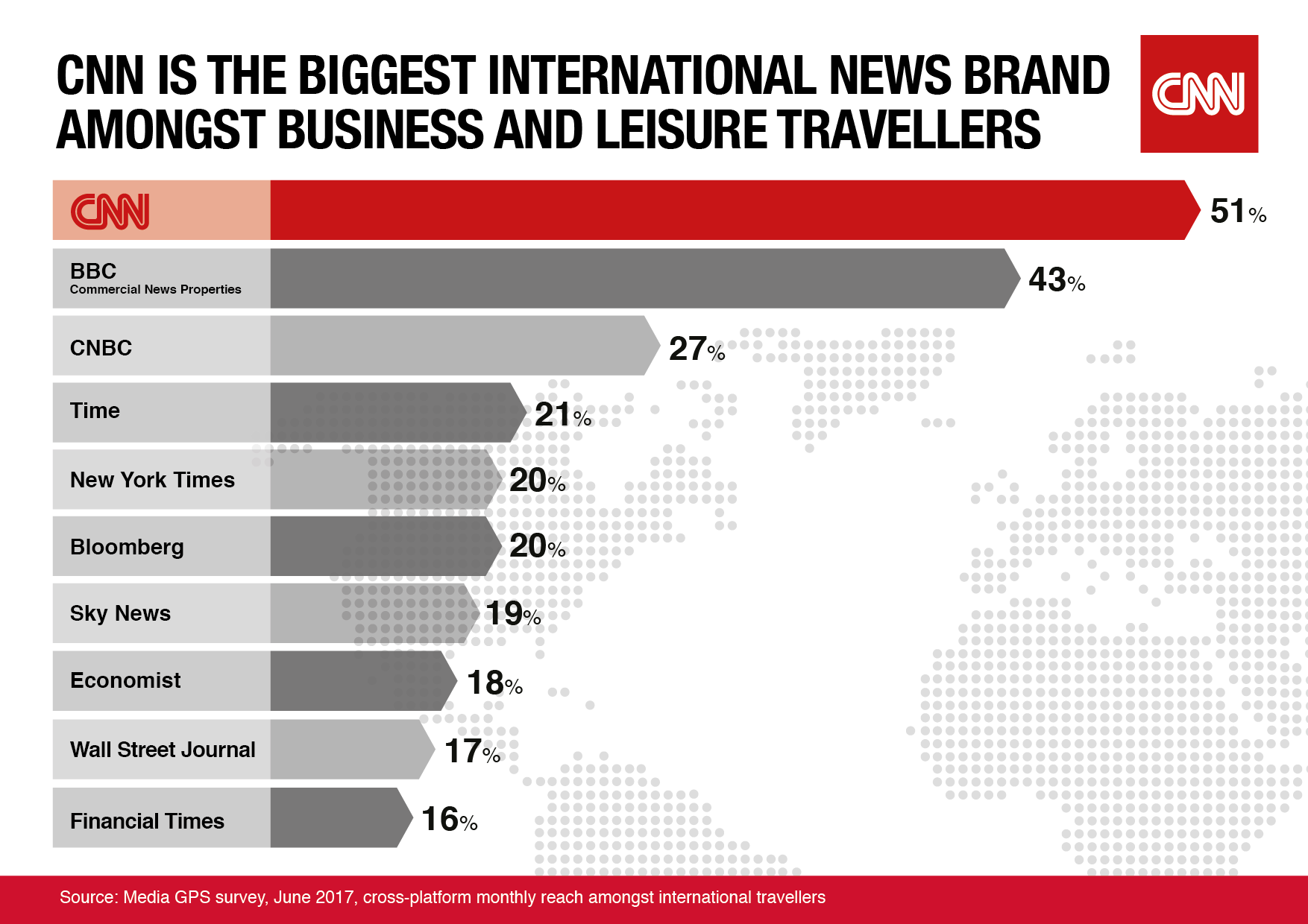 CNN named most popular news source for business and leisure