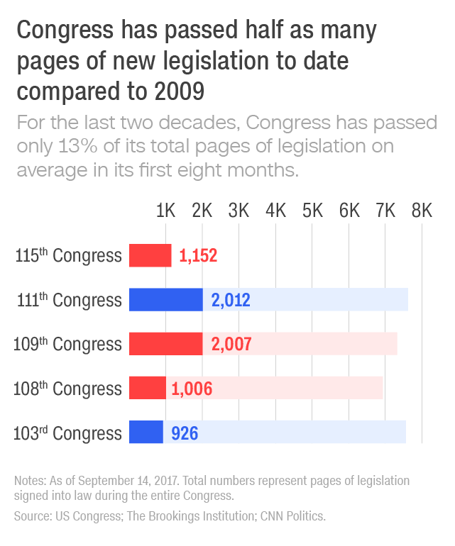 Congress has passed half as many pages of new legislation to date compared to 2009