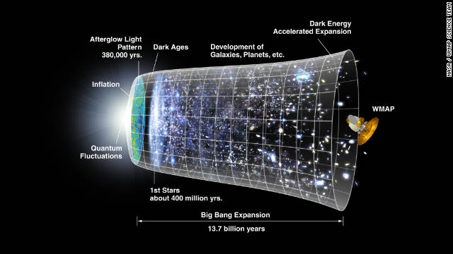 This graphic shows the evolution of the universe, combining the expansion history from supernova measurements with findings from NASA's WMAP satellite, launched in 2001. Dark energy is thought to be responsible for the acceleration of the universe's expansion. 