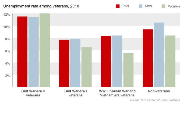 Unemployment higher for young vets