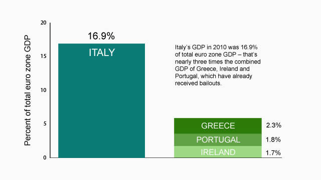 Why Italy is too big to fail