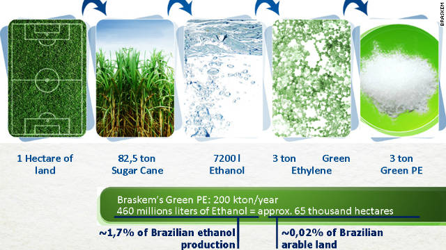 Brazilian chemical firm Braskem leads the way in the production of green plastics alternatives derived from sugarcane.
