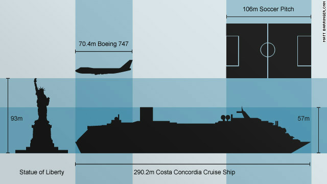 Graphic shows relative size of ill-fated Costa Concordia cruise ship.