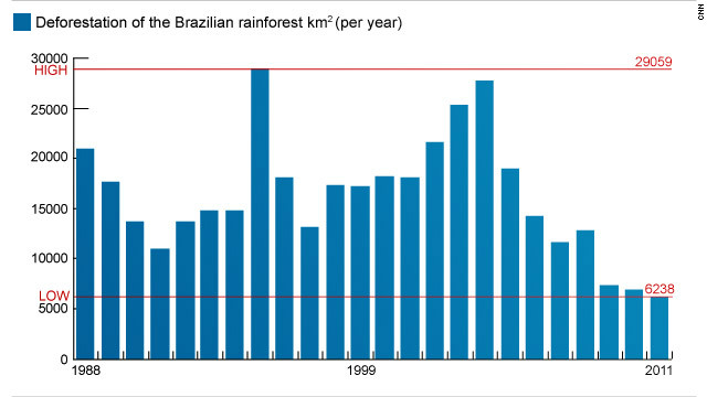 Graph showing deforestation rate of Brazil's rainforest since 1988. (Source: INPE)