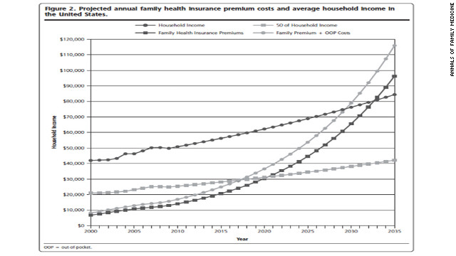 Health care costs to surpass total income?