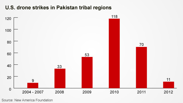 U.S. drone strikes in sharp decline in Pakistan
