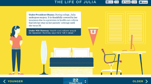 Julia's happily-ever-after tale is remarkably void of reality, says William Bennett.