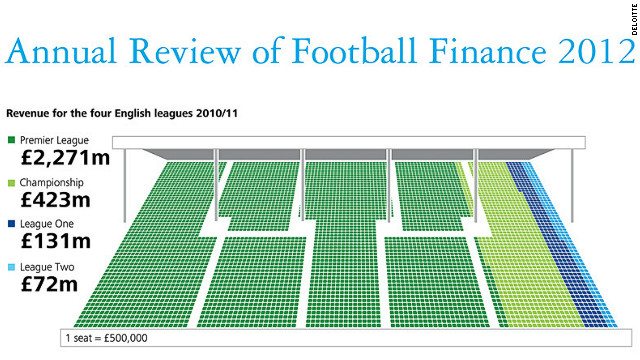 Deloitte's annual football review