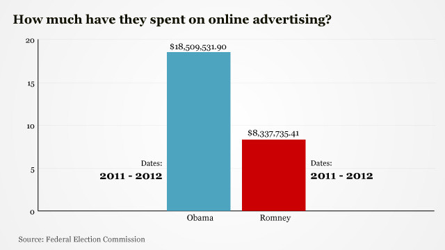 In the first few months of 2012, Obama's campaign bought nearly $16.4 million worth of online ads after spending almost $2.2 million last year. Romney's campaign has spent $7.8 million for online ads this year, in addition to the $500,000 it spent in 2011.&lt;br/&gt;&lt;br/&gt;