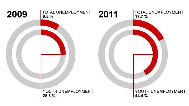 Unemployment in Greece