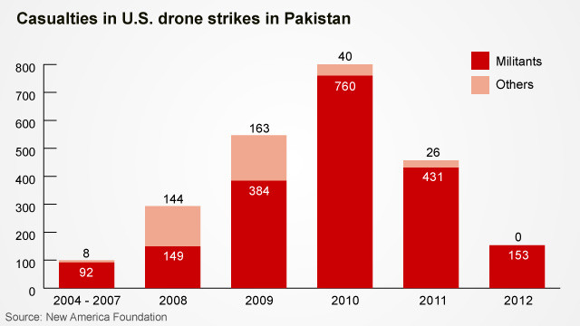 innocent people killed by drones with Misreporting Drone Statistics on Naming The Dead New Project Lists People Killed By Us Drones In Pakistan 2776660 besides Afghanistan Kunduz US Taliban Kabul Takhar additionally Boston Marathon Bombing Graphic furthermore Brennan A Man And His Drones likewise Liberals Defense Drones.