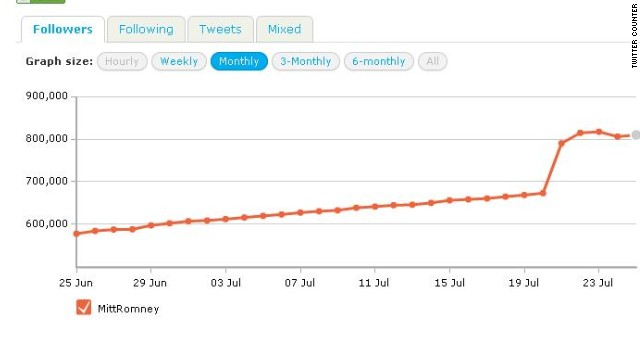 This graph from the Twitter Counter analytics tool shows a big spike in Romney followers from July 20-23.