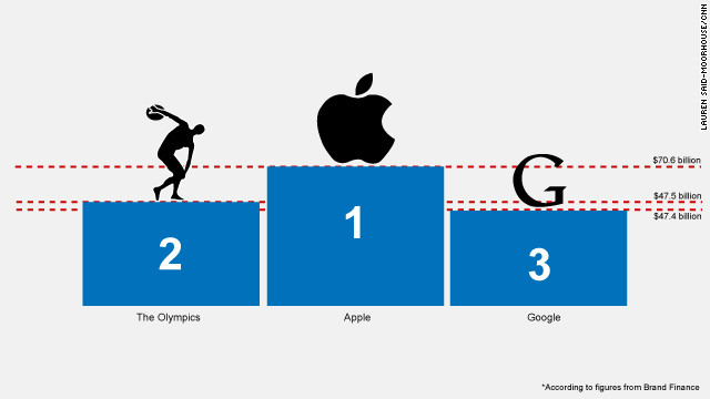 Brand wars: The Olympics vs. Google?