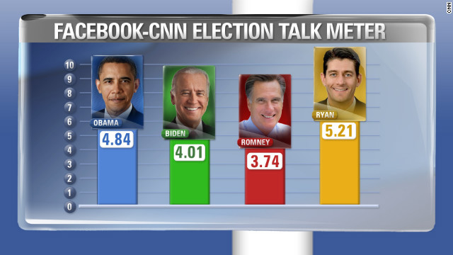 Ryan knocks Obama off perch as most-talked about on Facebook