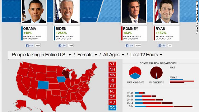 Romney gaining buzz among women on Facebook