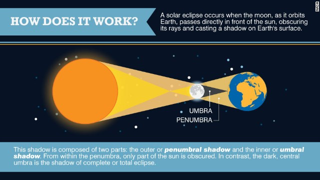 The science behind a solar eclipse