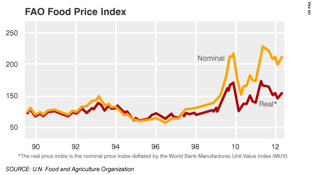 The UN data shows the spikes in food prices