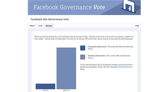 El abstencionismo gana en la consulta de Facebook sobre sus políticas