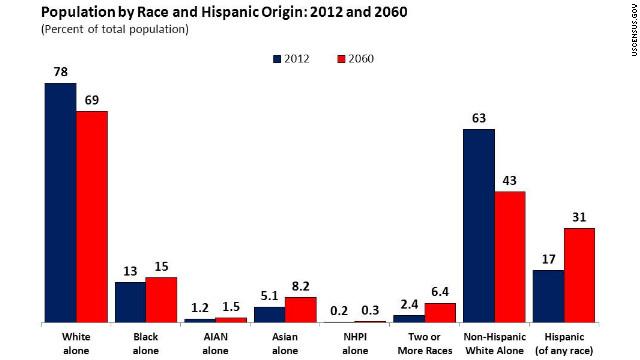 Uno de cada 3 habitantes en EE.UU. será hispano en 2060, según el Censo
