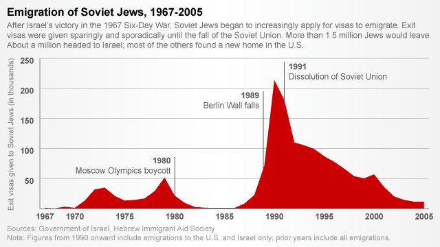 Chart showing number of exit visas given to Soviet Jews from 1967 to 2005
