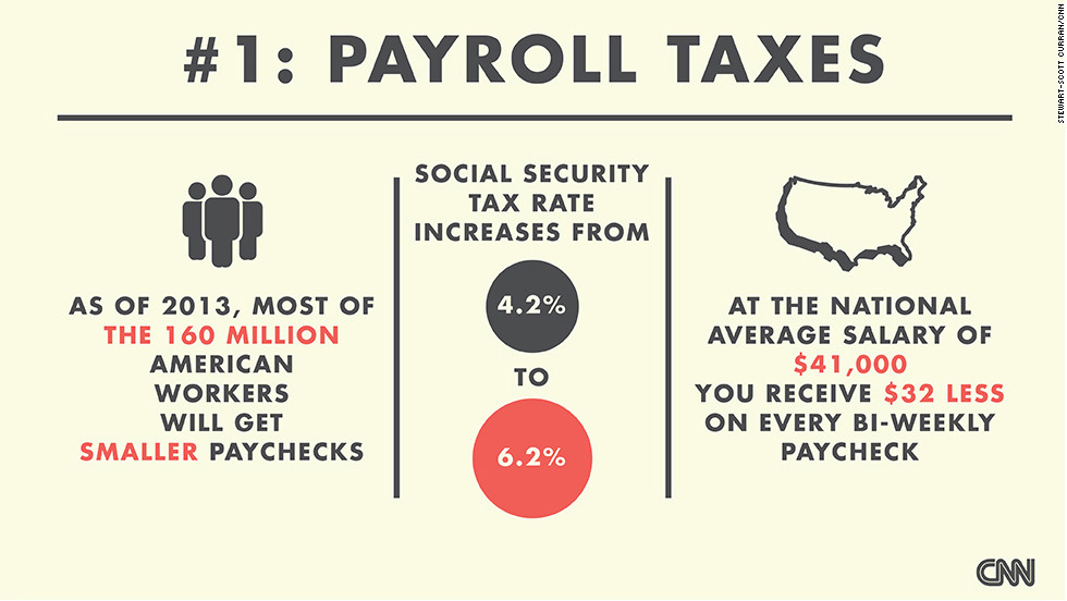 "Most American workers will get smaller paychecks in 2013 because the ""fiscal cliff"" deal did not extend the 4.2% Social Security tax rate. <a href='http://money.cnn.com/infographic/news/economy/fiscal-cliff-tax/' target='_blank'>Check out this CNNMoney chart</a> to see how much more tax you may have to pay. (Source: CNNMoney)"