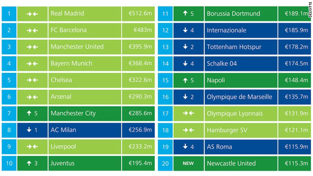 Real Madrid ($650.5 million) and Barcelona ($613 million) lead the way at the top of the chart by some considerable distance over English champion Manchester United ($502.4) . The top six places remain unchanged from last year.