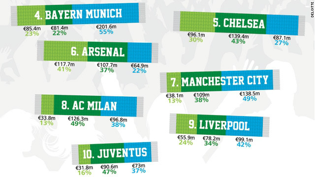 Last year's European Champions League finalists Bayern Munich and Chelsea remain in fouth and fifth but it is Manchester City which has surged up the table. The English champion was 12th last year but is now up to seventh with revenue of $362.4 million.