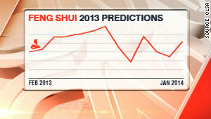 Geomancers predict the markets will start out strong but run into trouble in July.