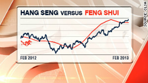 How last year\'s Feng Shui Index predictions compared to Hong Kong\'s Hang Seng actual performance.