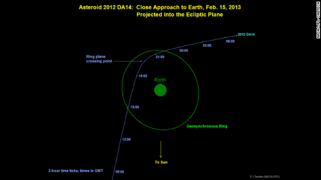 This graphic shows Asteroid 2012 DA14's predicted path as it passes closest to Earth on February 15 at 2:24 p.m. ET. It will fly 17,200 miles (27,700 kilometers) above Earth's surface and inside the ring of weather and communications satellites. The asteroid is about 150 feet (45 meters) in diameter. It is heading toward Earth at 17,450 mph. 