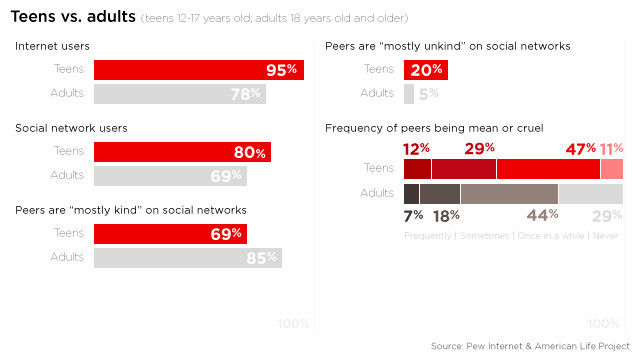How teens experience social networks