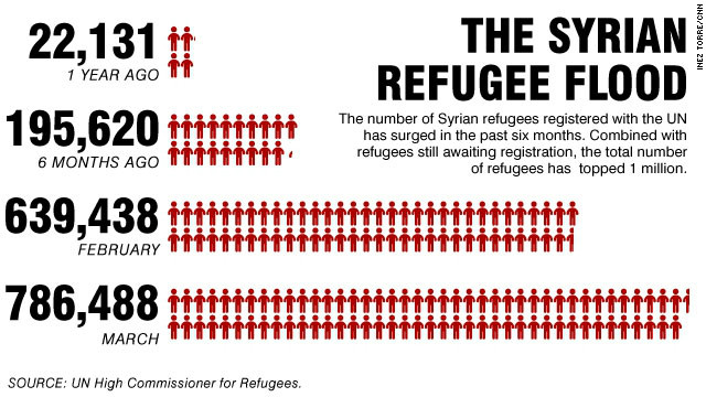 Syria's refugees: The numbers