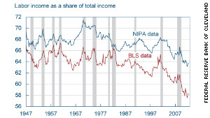 Labor\'s declining share of total income (Sources: Bureau of Labor Statistics, calculations by Margaret Jacobson and Filippo Occhino