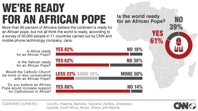 Survey: Africans ready for African pope