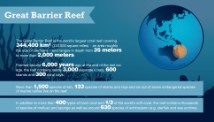 Great Barrier Reef facts and figures