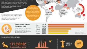 Infographic: What we spend on business travel