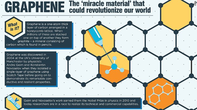 Graphene has massive future