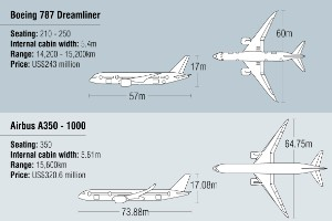 A350 XWB vs. 787