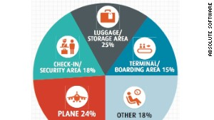 Absolute Software has charted travel-related theft hotspots.