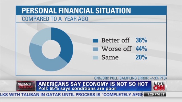 65% of Americans say economy is poor