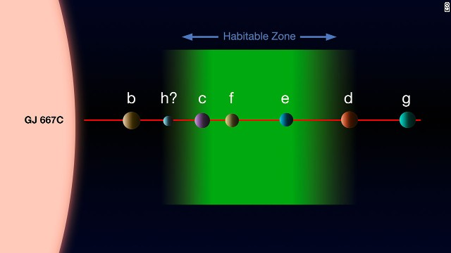 This diagram shows the planets thought to orbit star Gliese 667C, where c, f, and e appear to be capable of having liquid water. The relative sizes, but not relative separations, are shown to scale.