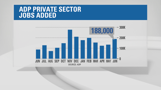 Private sector job growth momentum